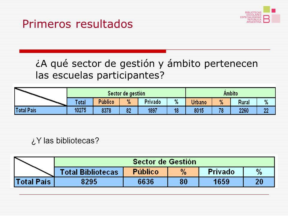 ¿A qué sector de gestión y ámbito pertenecen las escuelas participantes.