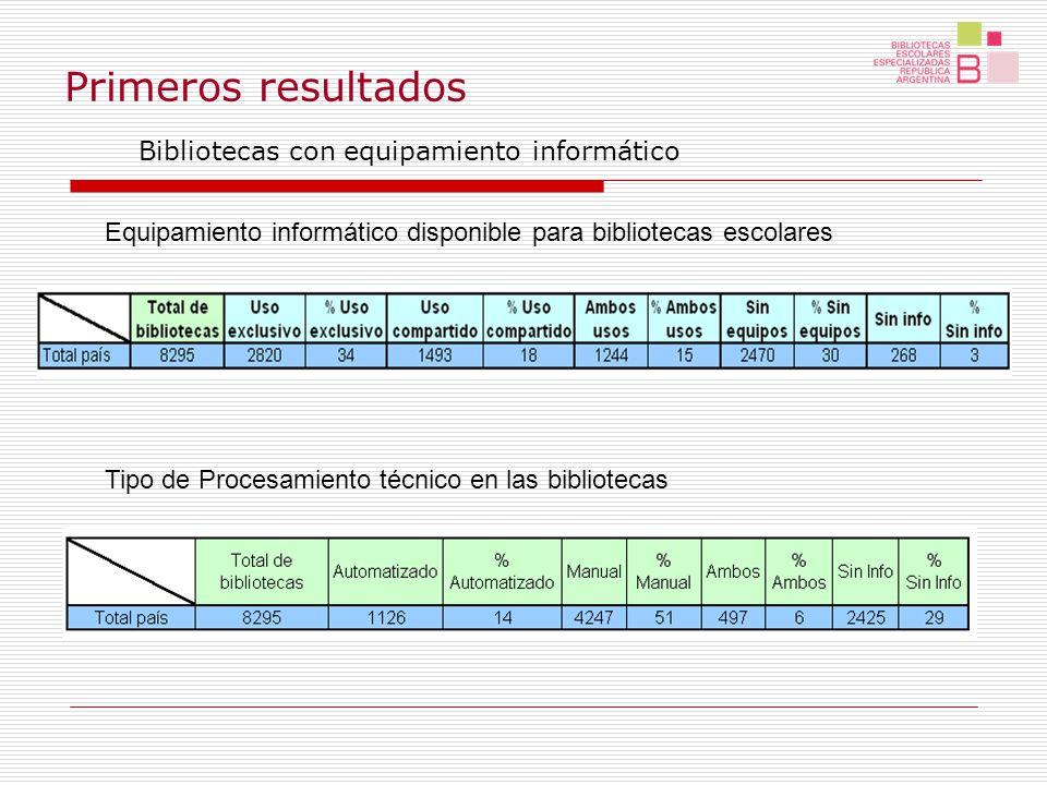 Primeros resultados Bibliotecas con equipamiento informático Tipo de Procesamiento técnico en las bibliotecas Equipamiento informático disponible para bibliotecas escolares