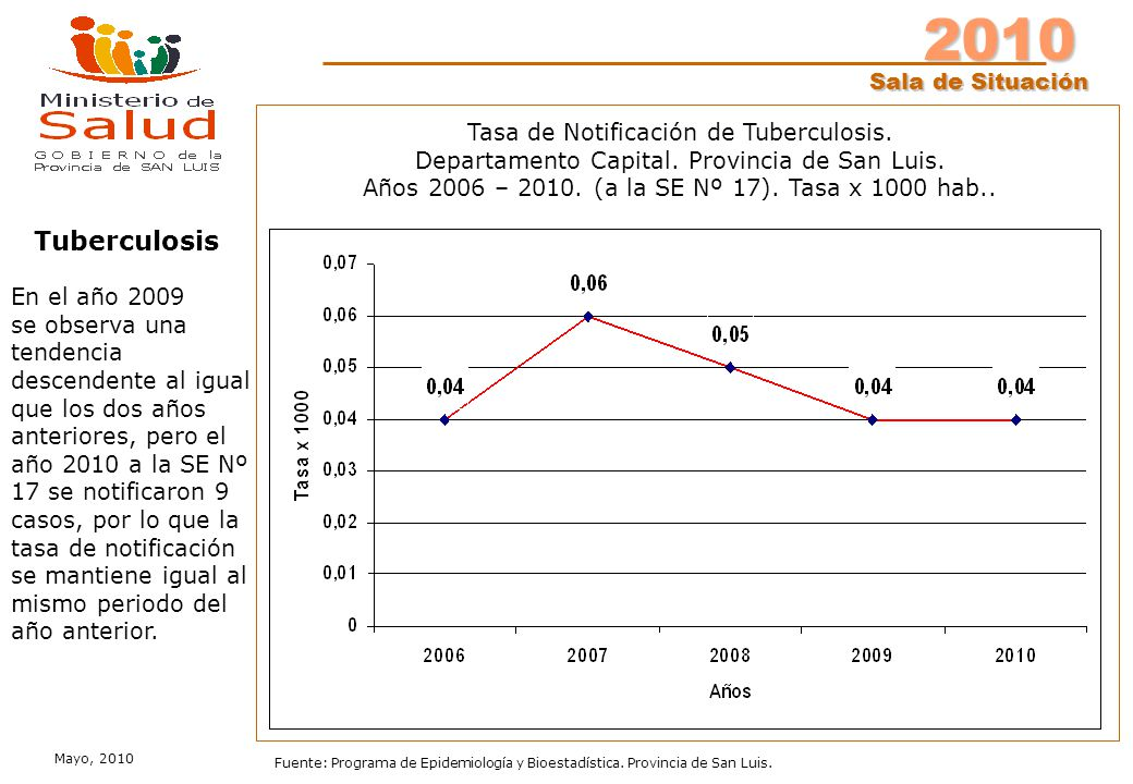 2010 Sala de Situación Mayo, 2010 Fuente: Programa de Epidemiología y Bioestadística. Provincia de San Luis. Tasa de Notificación de Tuberculosis. Dep