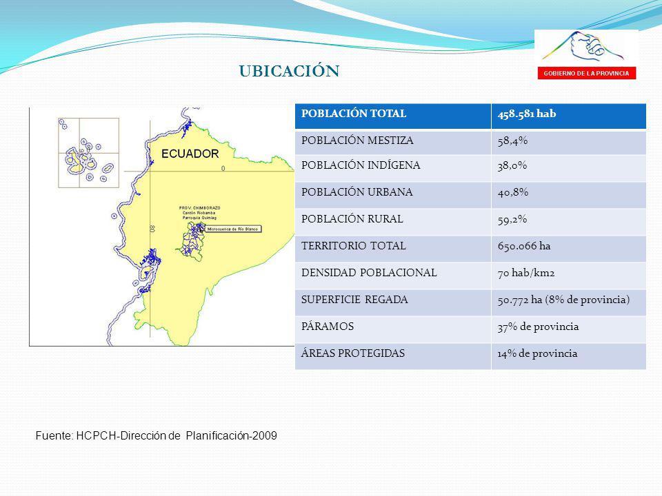 UBICACIÓN Fuente: HCPCH-Dirección de Planificación-2009 POBLACIÓN TOTAL458.581 hab POBLACIÓN MESTIZA58,4% POBLACIÓN INDÍGENA38,0% POBLACIÓN URBANA40,8