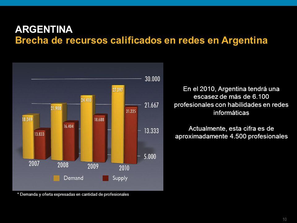 10 ARGENTINA Brecha de recursos calificados en redes en Argentina En el 2010, Argentina tendrá una escasez de más de 6.100 profesionales con habilidades en redes informáticas Actualmente, esta cifra es de aproximadamente 4.500 profesionales * Demanda y oferta expresadas en cantidad de profesionales