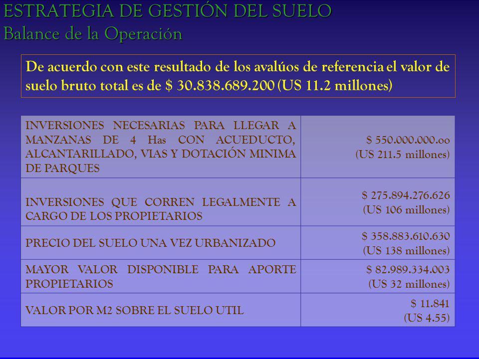 ESTRATEGIA DE GESTIÓN DEL SUELO Balance de la Operación INVERSIONES NECESARIAS PARA LLEGAR A MANZANAS DE 4 Has CON ACUEDUCTO, ALCANTARILLADO, VIAS Y DOTACIÓN MINIMA DE PARQUES $ 550.000.000.oo (US 211.5 millones) INVERSIONES QUE CORREN LEGALMENTE A CARGO DE LOS PROPIETARIOS $ 275.894.276.626 (US 106 millones) PRECIO DEL SUELO UNA VEZ URBANIZADO $ 358.883.610.630 (US 138 millones) MAYOR VALOR DISPONIBLE PARA APORTE PROPIETARIOS $ 82.989.334.003 (US 32 millones) VALOR POR M2 SOBRE EL SUELO UTIL $ 11.841 (US 4.55) De acuerdo con este resultado de los avalúos de referencia el valor de suelo bruto total es de $ 30.838.689.200 (US 11.2 millones )