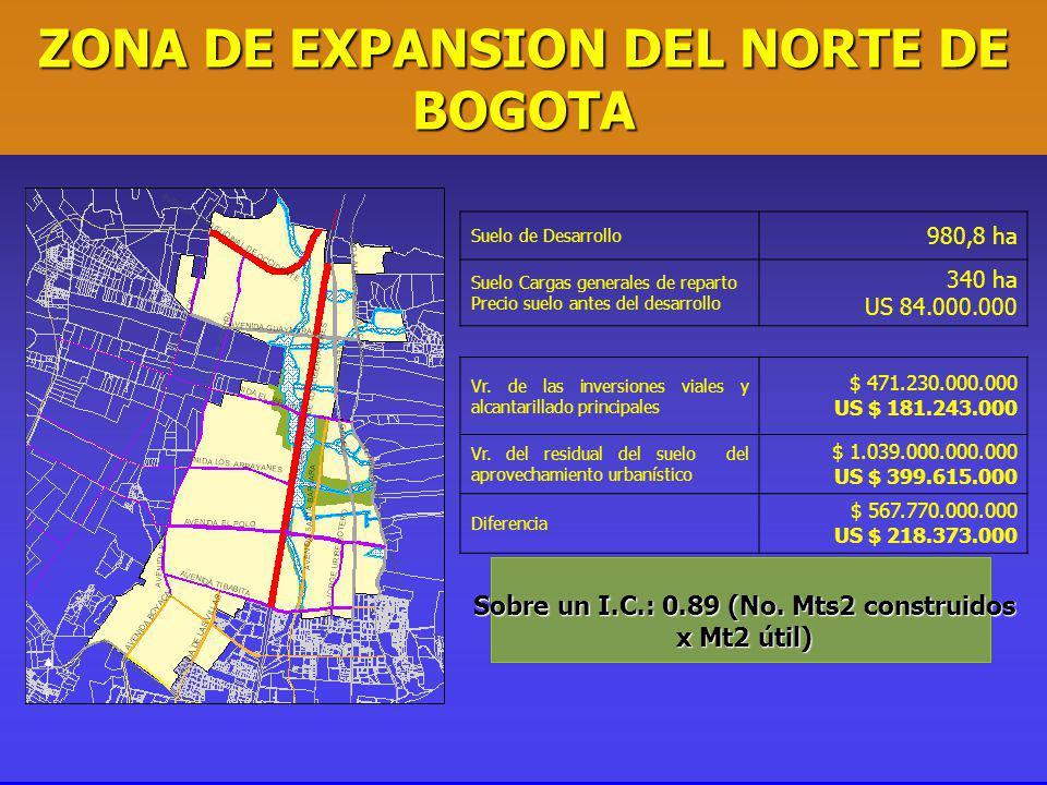 ZONA DE EXPANSION DEL NORTE DE BOGOTA Suelo de Desarrollo 980,8 ha Suelo Cargas generales de reparto Precio suelo antes del desarrollo 340 ha US 84.000.000 Vr.