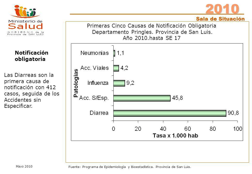 2010 Sala de Situación Mayo 2010 Fuente: Programa de Epidemiología y Bioestadística. Provincia de San Luis. Notificación obligatoria Primeras Cinco Ca