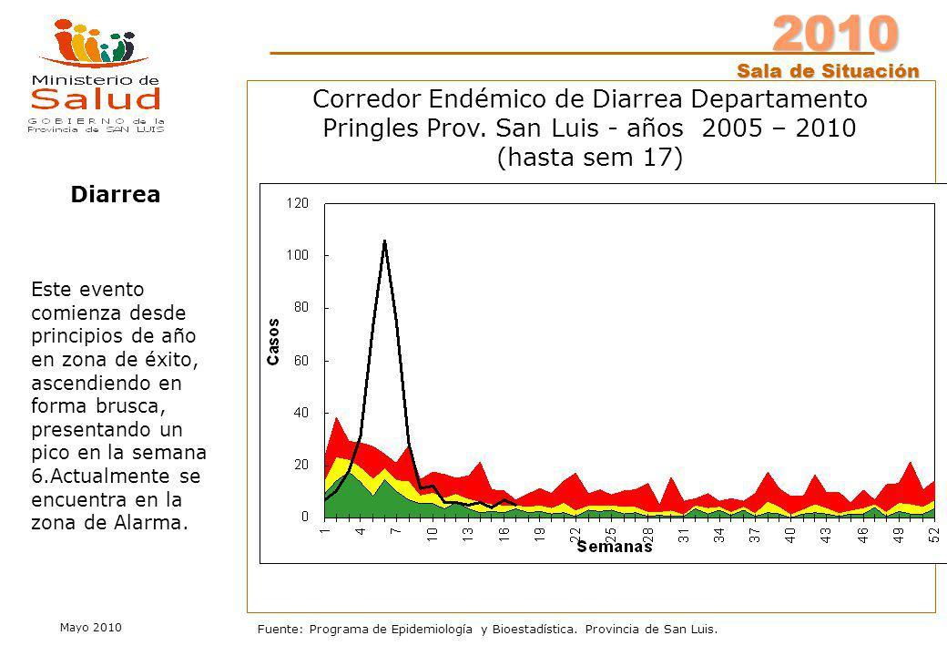 2010 Sala de Situación Mayo 2010 Fuente: Programa de Epidemiología y Bioestadística. Provincia de San Luis. Este evento comienza desde principios de a
