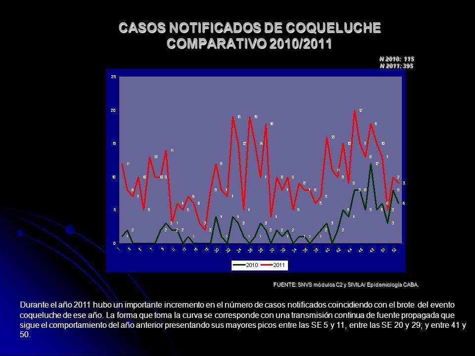 CASOS NOTIFICADOS DE COQUELUCHE COMPARATIVO 2010/2011 FUENTE: SNVS módulos C2 y SIVILA/ Epidemiología CABA. N 2010: 115 N 2011: 395 Durante el año 201