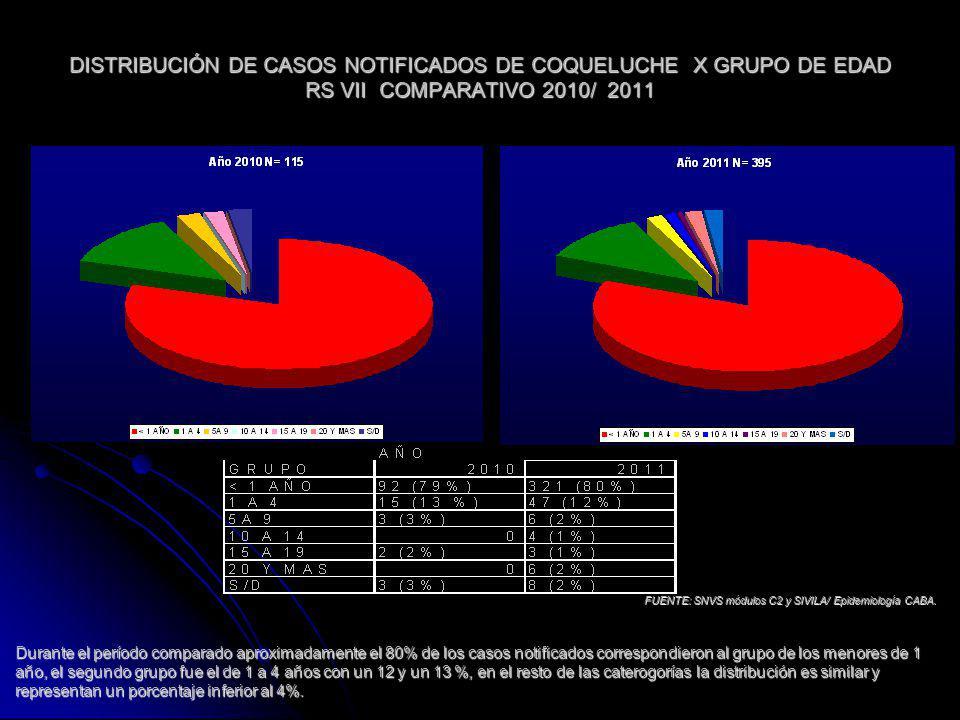 DISTRIBUCIÓN DE CASOS NOTIFICADOS DE COQUELUCHE X GRUPO DE EDAD RS VII COMPARATIVO 2010/ 2011 FUENTE: SNVS módulos C2 y SIVILA/ Epidemiología CABA. Du