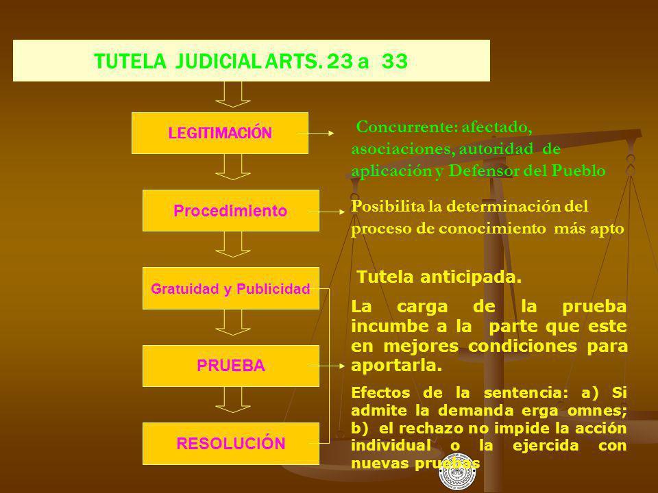 TUTELA JUDICIAL ARTS.