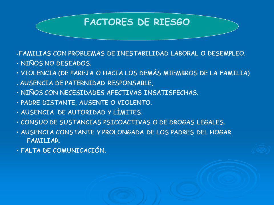 FACTORES DE RIESGO FAMILIAS CON PROBLEMAS DE INESTABILIDAD LABORAL O DESEMPLEO.