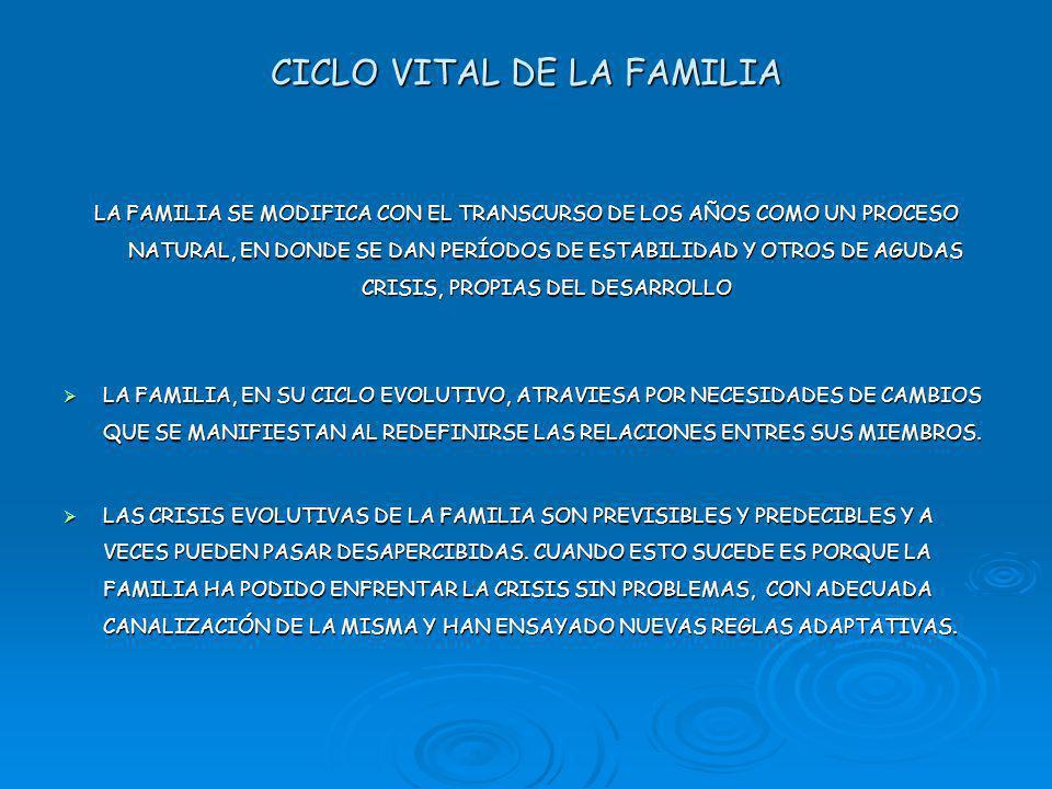 CICLO VITAL DE LA FAMILIA LA FAMILIA SE MODIFICA CON EL TRANSCURSO DE LOS AÑOS COMO UN PROCESO NATURAL, EN DONDE SE DAN PERÍODOS DE ESTABILIDAD Y OTROS DE AGUDAS CRISIS, PROPIAS DEL DESARROLLO LA FAMILIA, EN SU CICLO EVOLUTIVO, ATRAVIESA POR NECESIDADES DE CAMBIOS QUE SE MANIFIESTAN AL REDEFINIRSE LAS RELACIONES ENTRES SUS MIEMBROS.