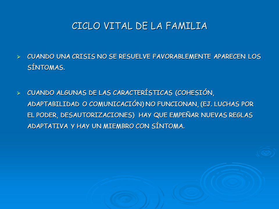 CICLO VITAL DE LA FAMILIA CUANDO UNA CRISIS NO SE RESUELVE FAVORABLEMENTE APARECEN LOS SÍNTOMAS.