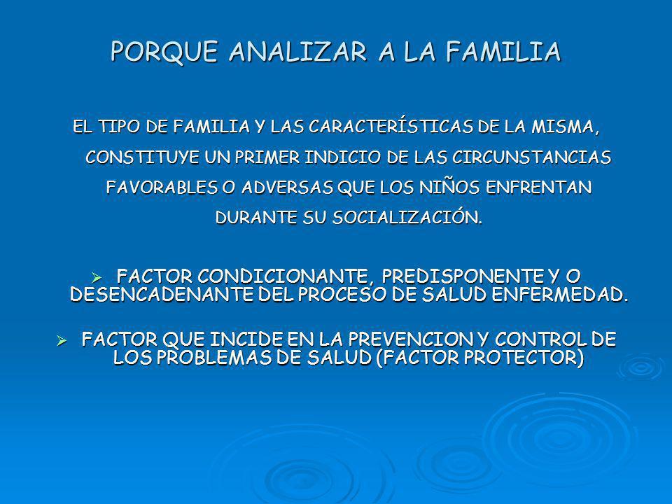PORQUE ANALIZAR A LA FAMILIA EL TIPO DE FAMILIA Y LAS CARACTERÍSTICAS DE LA MISMA, CONSTITUYE UN PRIMER INDICIO DE LAS CIRCUNSTANCIAS FAVORABLES O ADVERSAS QUE LOS NIÑOS ENFRENTAN DURANTE SU SOCIALIZACIÓN.