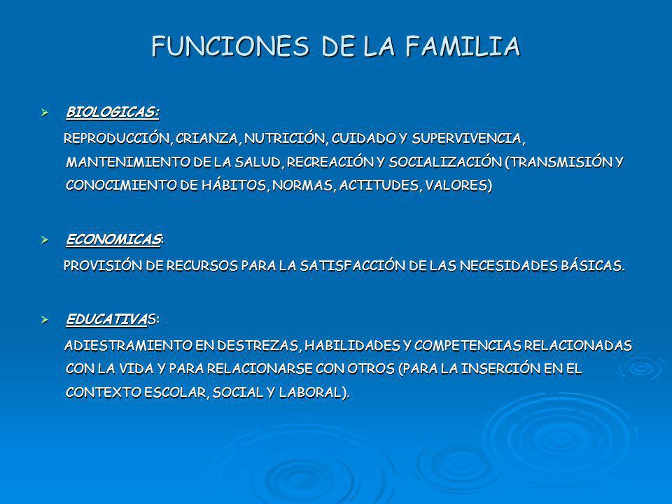 FUNCIONES DE LA FAMILIA BIOLOGICAS: BIOLOGICAS: REPRODUCCIÓN, CRIANZA, NUTRICIÓN, CUIDADO Y SUPERVIVENCIA, MANTENIMIENTO DE LA SALUD, RECREACIÓN Y SOCIALIZACIÓN (TRANSMISIÓN Y CONOCIMIENTO DE HÁBITOS, NORMAS, ACTITUDES, VALORES) REPRODUCCIÓN, CRIANZA, NUTRICIÓN, CUIDADO Y SUPERVIVENCIA, MANTENIMIENTO DE LA SALUD, RECREACIÓN Y SOCIALIZACIÓN (TRANSMISIÓN Y CONOCIMIENTO DE HÁBITOS, NORMAS, ACTITUDES, VALORES) ECONOMICAS: ECONOMICAS: PROVISIÓN DE RECURSOS PARA LA SATISFACCIÓN DE LAS NECESIDADES BÁSICAS.
