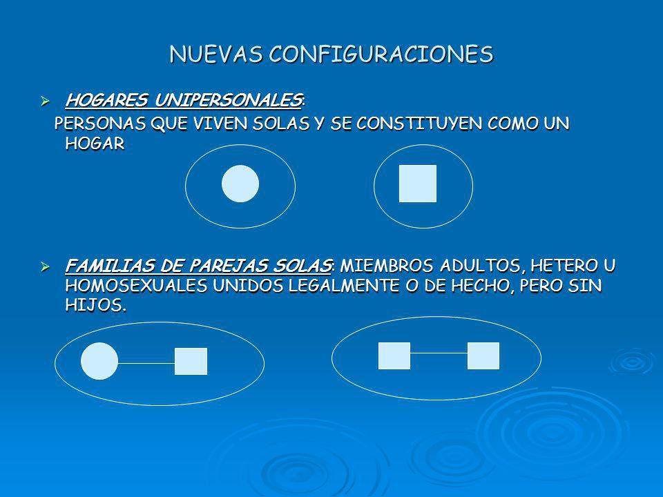 NUEVAS CONFIGURACIONES HOGARES UNIPERSONALES: HOGARES UNIPERSONALES: PERSONAS QUE VIVEN SOLAS Y SE CONSTITUYEN COMO UN HOGAR PERSONAS QUE VIVEN SOLAS Y SE CONSTITUYEN COMO UN HOGAR FAMILIAS DE PAREJAS SOLAS: MIEMBROS ADULTOS, HETERO U HOMOSEXUALES UNIDOS LEGALMENTE O DE HECHO, PERO SIN HIJOS.