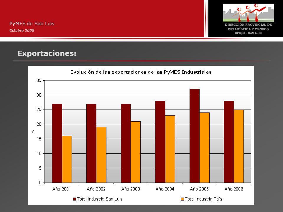 Exportaciones: PyMES de San Luis Octubre 2008