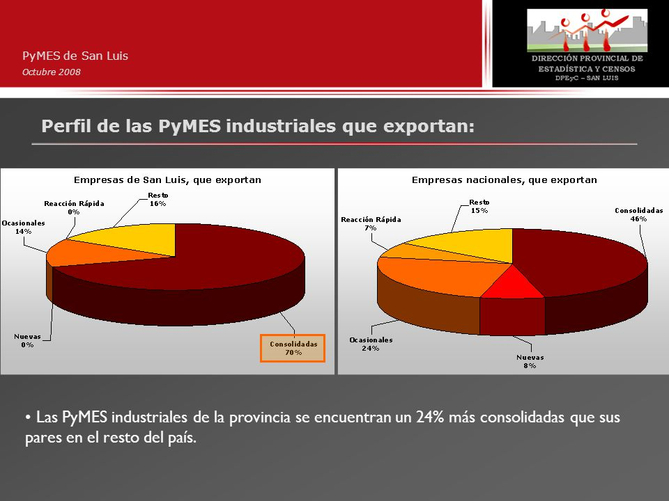 Perfil de las PyMES industriales que exportan: PyMES de San Luis Octubre 2008 Las PyMES industriales de la provincia se encuentran un 24% más consolid