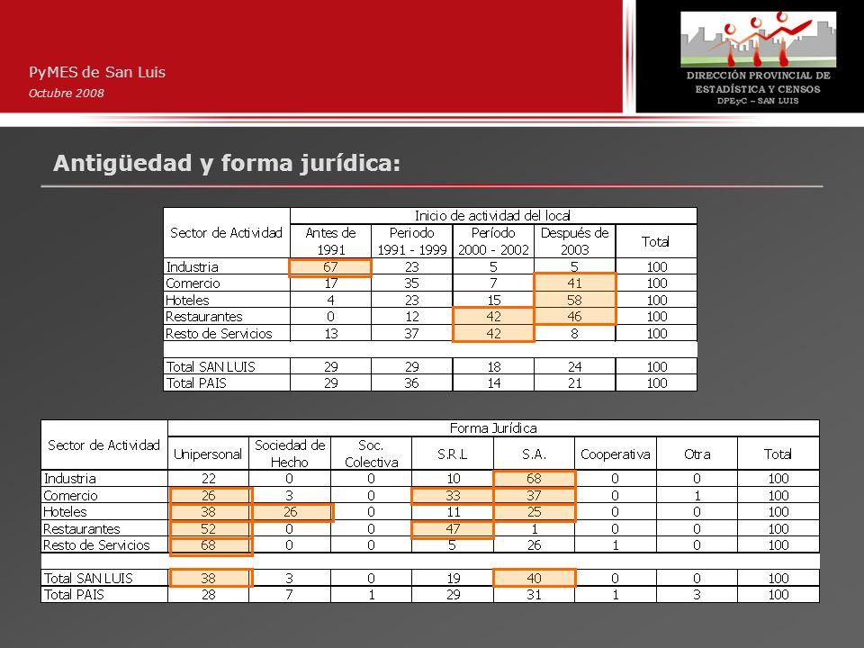 Antigüedad y forma jurídica: PyMES de San Luis Octubre 2008