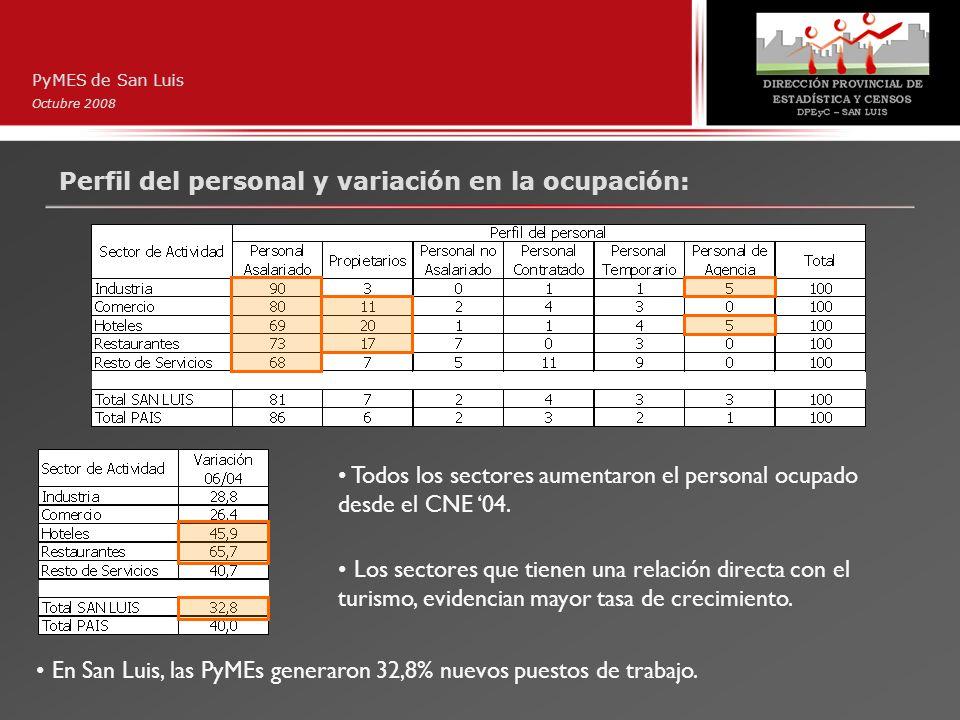 Perfil del personal y variación en la ocupación: PyMES de San Luis Octubre 2008 Todos los sectores aumentaron el personal ocupado desde el CNE 04. Los