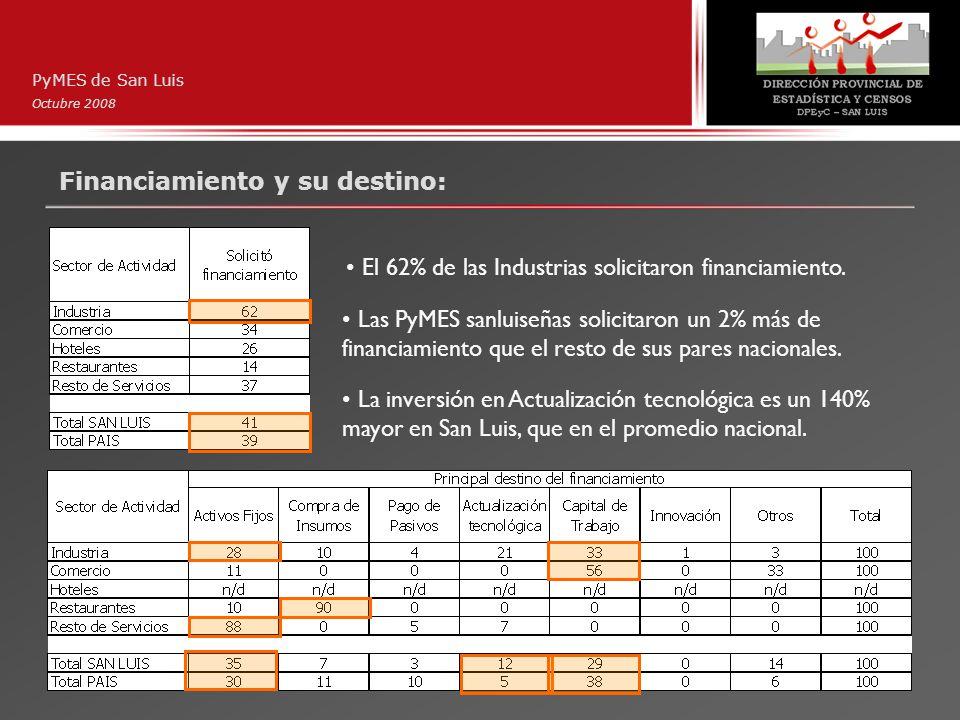 Financiamiento y su destino: PyMES de San Luis Octubre 2008 El 62% de las Industrias solicitaron financiamiento. Las PyMES sanluiseñas solicitaron un