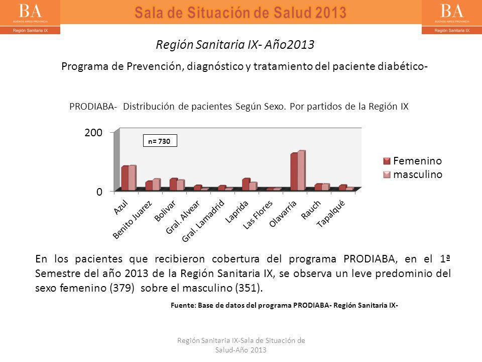 En los pacientes que recibieron cobertura del programa PRODIABA, en el 1ª Semestre del año 2013 de la Región Sanitaria IX, se observa un leve predominio del sexo femenino (379) sobre el masculino (351).
