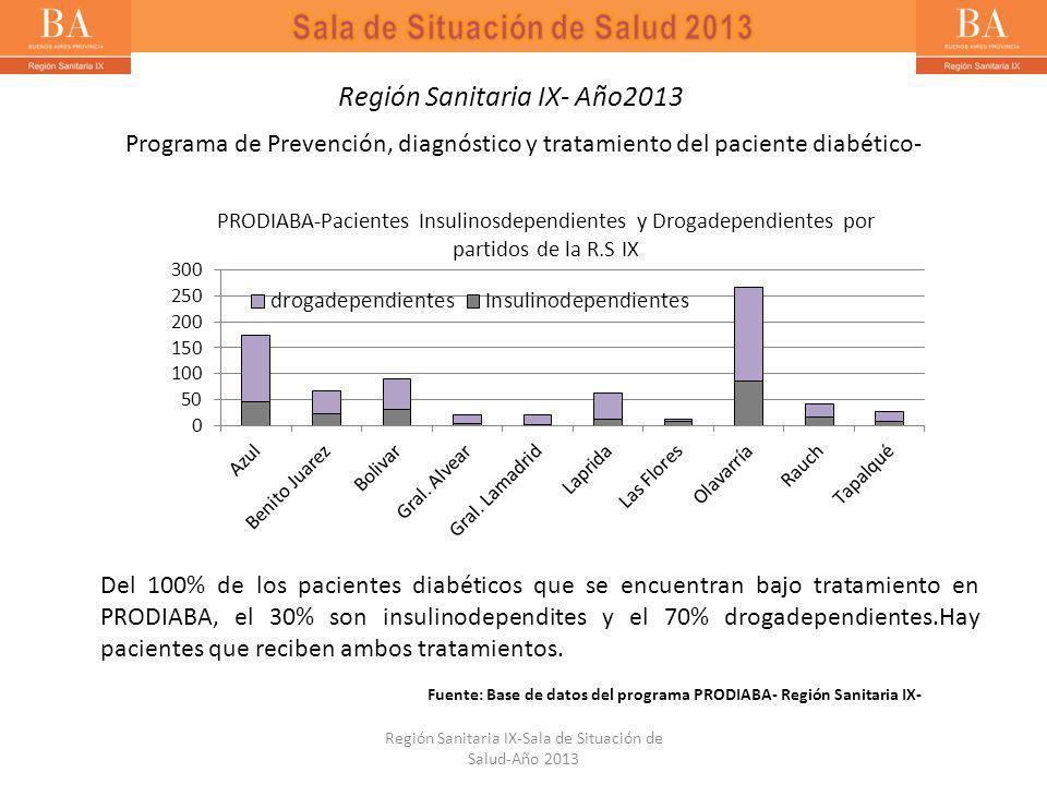 Del 100% de los pacientes diabéticos que se encuentran bajo tratamiento en PRODIABA, el 30% son insulinodependites y el 70% drogadependientes.Hay pacientes que reciben ambos tratamientos.