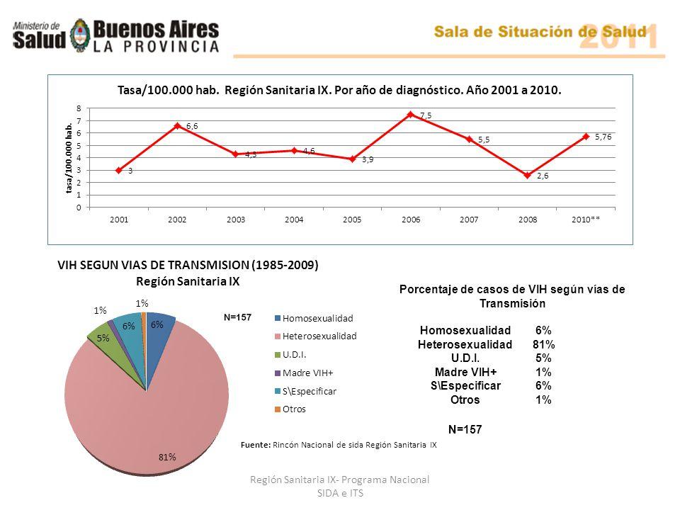 Porcentaje de casos de VIH según vías de Transmisión Homosexualidad6% Heterosexualidad81% U.D.I.5% Madre VIH+1% S\Especificar6% Otros1% N=157 Fuente: