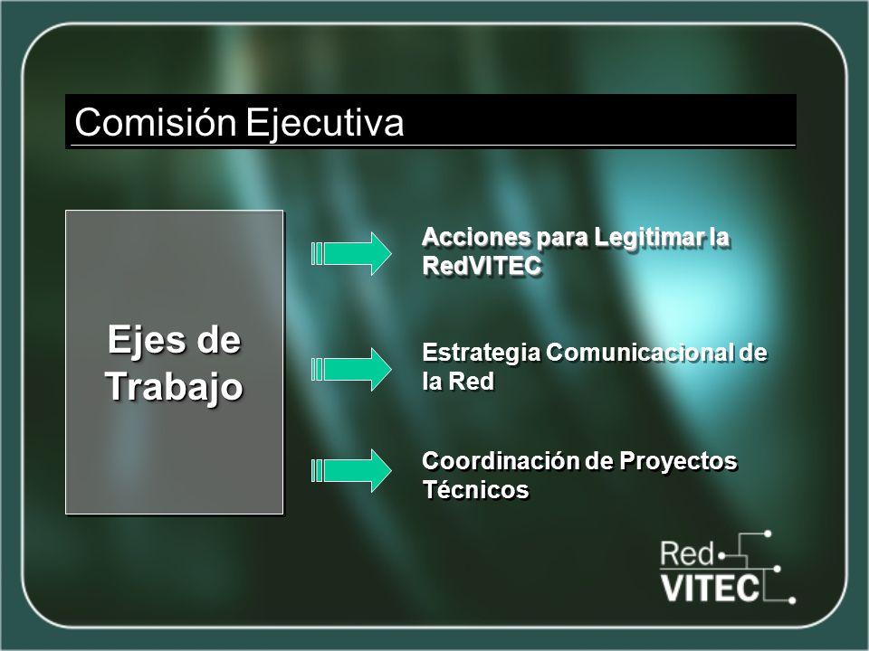 Comisión Ejecutiva Ejes de Trabajo Acciones para Legitimar la RedVITEC Estrategia Comunicacional de la Red Coordinación de Proyectos Técnicos