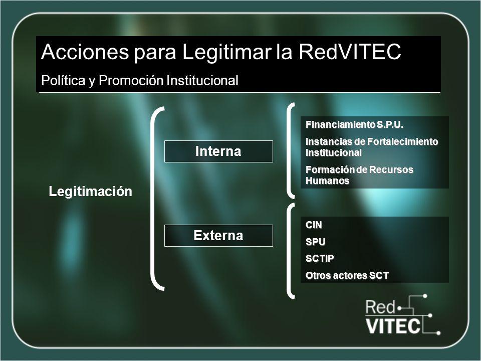 Acciones para Legitimar la RedVITEC Política y Promoción Institucional Legitimación Interna Externa Financiamiento S.P.U.