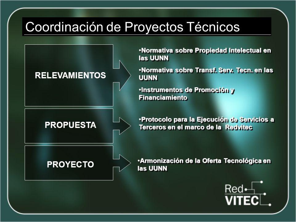 Coordinación de Proyectos Técnicos RELEVAMIENTOS Normativa sobre Propiedad Intelectual en las UUNNNormativa sobre Propiedad Intelectual en las UUNN Normativa sobre Transf.