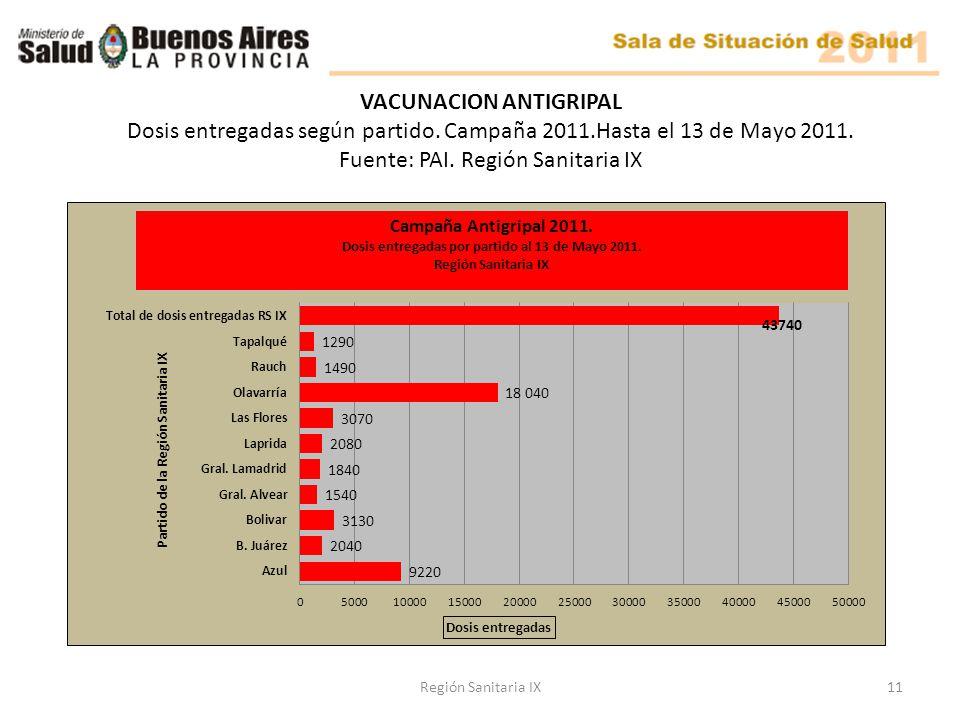 Región Sanitaria IX11 VACUNACION ANTIGRIPAL Dosis entregadas según partido.