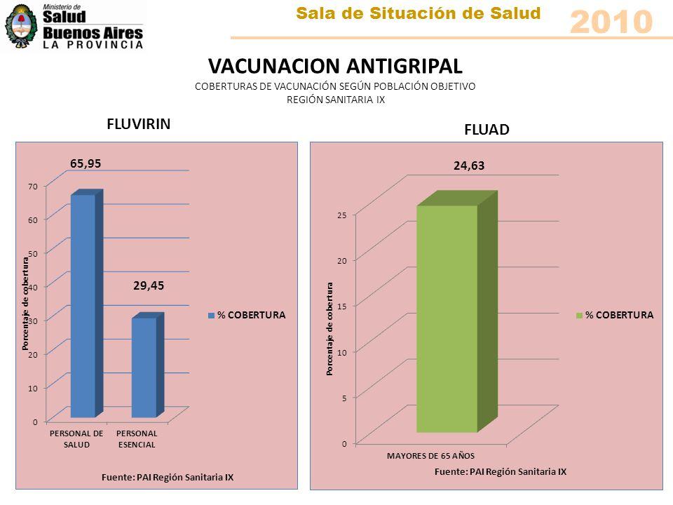 VACUNACION ANTIGRIPAL COBERTURAS DE VACUNACIÓN SEGÚN POBLACIÓN OBJETIVO REGIÓN SANITARIA IX FLUVIRIN FLUAD Sala de Situación de Salud 2010