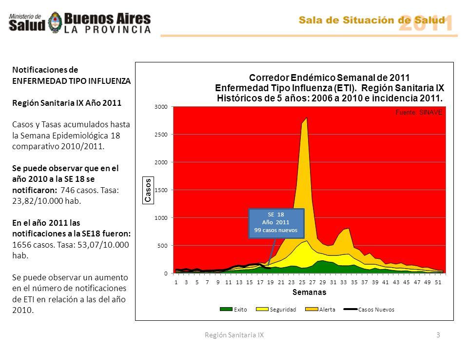Notificaciones de ENFERMEDAD TIPO INFLUENZA Región Sanitaria IX Año 2011 Casos y Tasas acumulados hasta la Semana Epidemiológica 18 comparativo 2010/2011.
