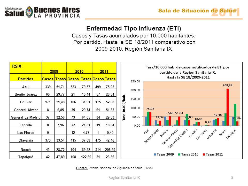 200920102011 PartidosCasosTasasCasosTasasCasosTasas Azul33951,7152379,5749975,92 Benito Juárez6029,772110,445728,34 Bolívar17151,4810631,9117552,68 General Alvear86,853529,746151,83 General La Madrid3732,567364,053429,83 Laprida87,962221,811918,84 Las Flores0 124,7710,40 Olavarría37333,5441537,0947542,46 Rauch4328,7210469,22314208,99 Tapalqué4247,89108122,692123,86 Enfermedad Tipo Influenza (ETI) Casos y Tasas acumulados por 10.000 habitantes.