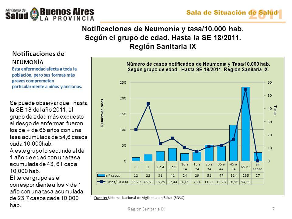 7Región Sanitaria IX Se puede observar que, hasta la SE 18 del año 2011, el grupo de edad más expuesto al riesgo de enfermar fueron los de + de 65 años con una tasa acumulada de 54,6 casos cada 10.000hab.