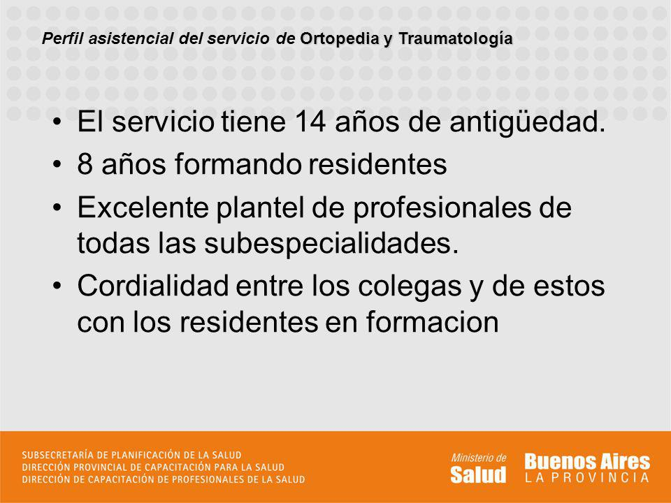 Participacion en la actividad quirurgica al mes de ingresar en la residencia Ortopedia y Traumatologia