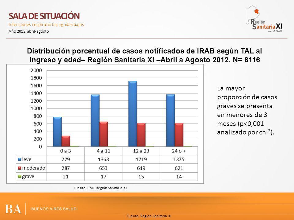 Fuente: Región Sanitaria XI Distribución porcentual de casos notificados de IRAB según TAL al ingreso y edad– Región Sanitaria XI –Abril a Agosto 2012