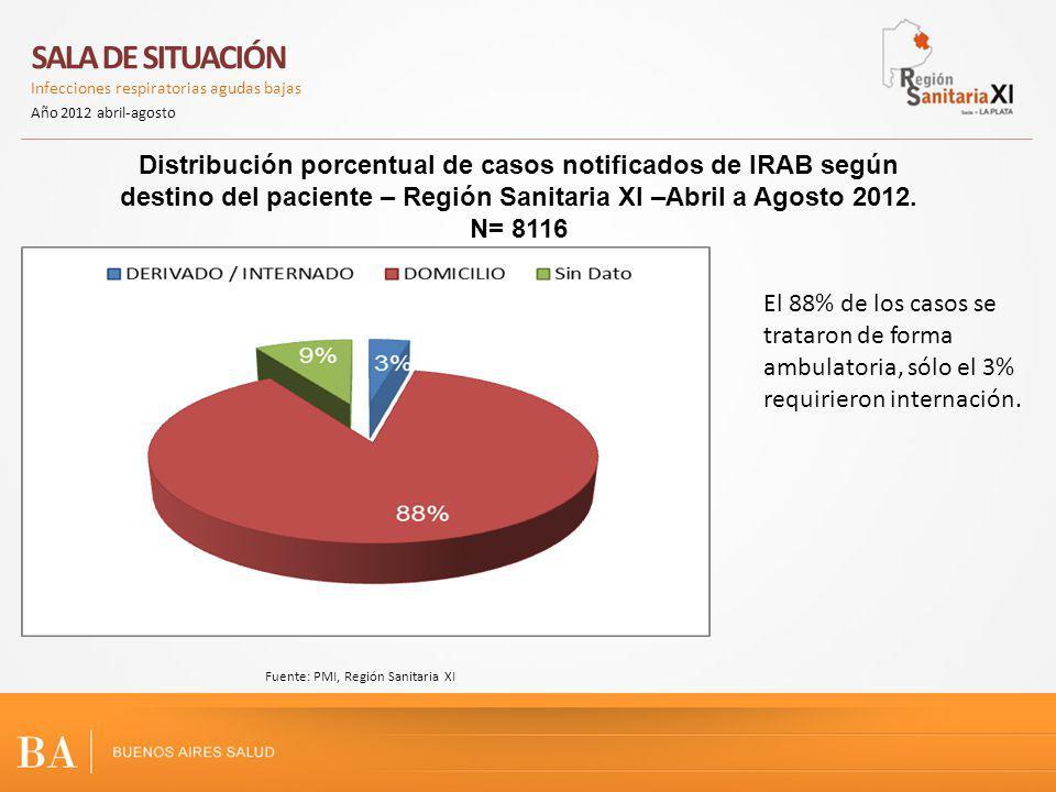 Distribución porcentual de casos notificados de IRAB según destino del paciente – Región Sanitaria XI –Abril a Agosto 2012. N= 8116 SALA DE SITUACIÓN