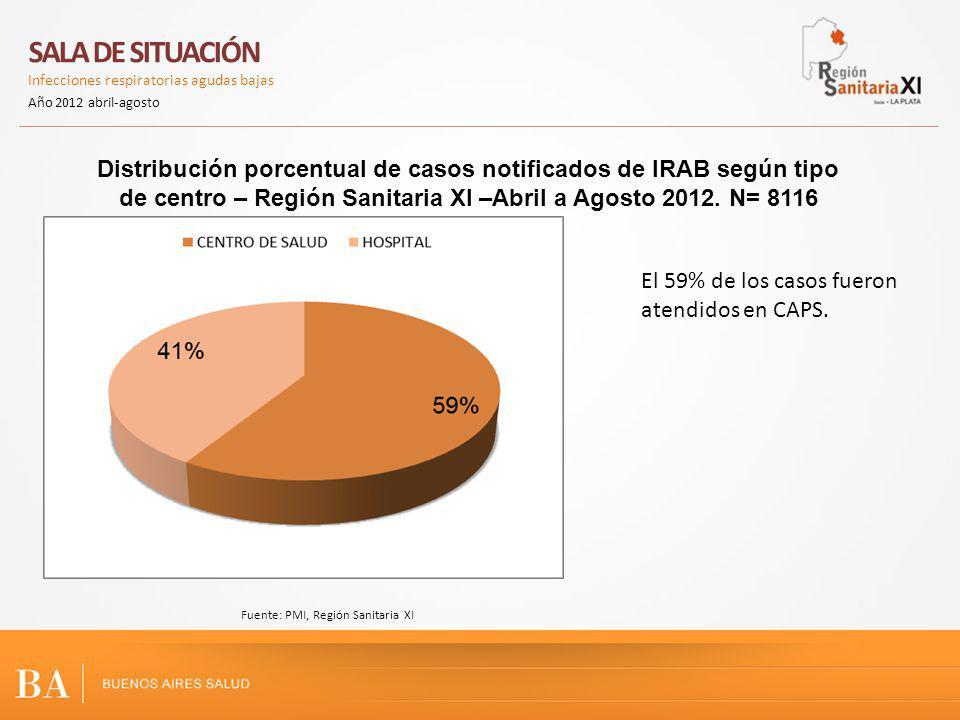 Distribución porcentual de casos notificados de IRAB según tipo de centro – Región Sanitaria XI –Abril a Agosto 2012. N= 8116 SALA DE SITUACIÓN Infecc