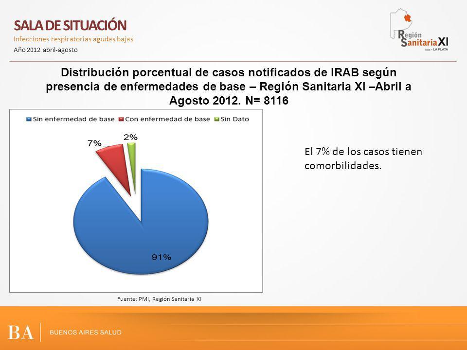 Distribución porcentual de casos notificados de IRAB según presencia de enfermedades de base – Región Sanitaria XI –Abril a Agosto 2012.