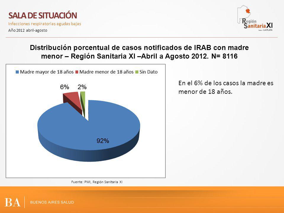 Distribución porcentual de casos notificados de IRAB con madre menor – Región Sanitaria XI –Abril a Agosto 2012. N= 8116 SALA DE SITUACIÓN Infecciones