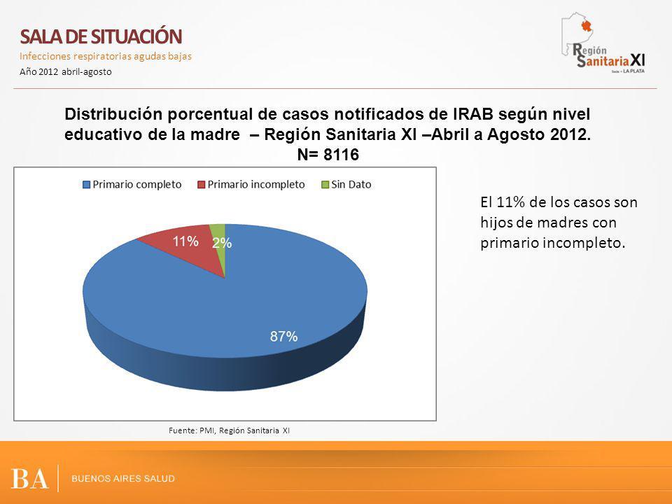 Distribución porcentual de casos notificados de IRAB según nivel educativo de la madre – Región Sanitaria XI –Abril a Agosto 2012. N= 8116 SALA DE SIT