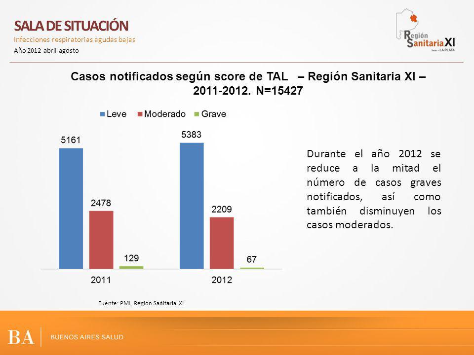 SALA DE SITUACIÓN Infecciones respiratorias agudas bajas Año 2012 abril-agosto IFuente: PMI, Región Sanitaria XI Durante el año 2012 se reduce a la mitad el número de casos graves notificados, así como también disminuyen los casos moderados.