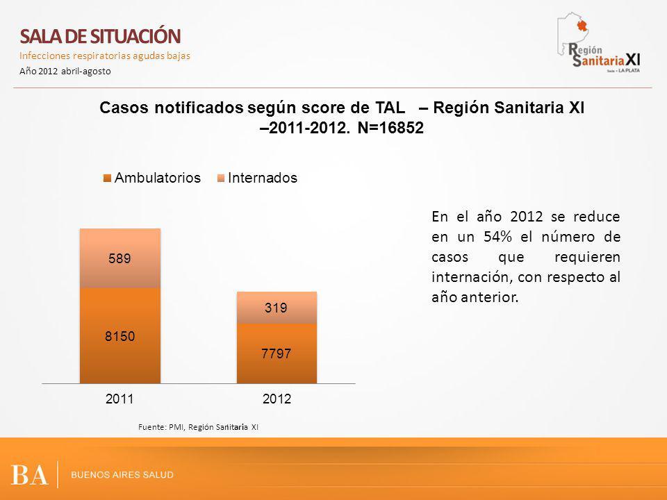 SALA DE SITUACIÓN Infecciones respiratorias agudas bajas Año 2012 abril-agosto IFuente: PMI, Región Sanitaria XI En el año 2012 se reduce en un 54% el