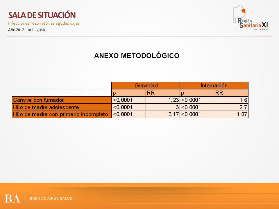 ANEXO METODOLÓGICO SALA DE SITUACIÓN Infecciones respiratorias agudas bajas Año 2012 abril-agosto