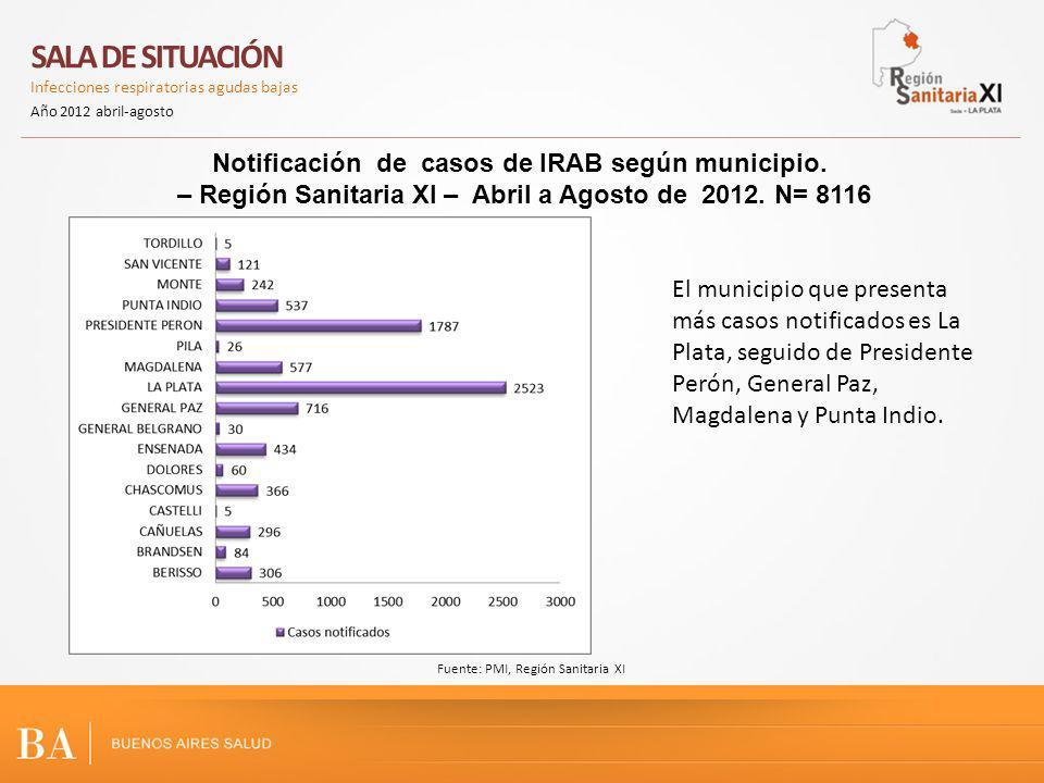 Notificación de casos de IRAB según municipio. – Región Sanitaria XI – Abril a Agosto de 2012. N= 8116 Fuente: PMI, Región Sanitaria XI SALA DE SITUAC