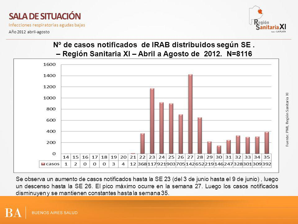 Nº de casos notificados de IRAB distribuidos según SE. – Región Sanitaria XI – Abril a Agosto de 2012. N=8116 Se observa un aumento de casos notificad