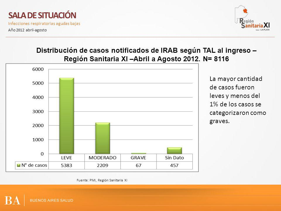 SALA DE SITUACIÓN Infecciones respiratorias agudas bajas Año 2012 abril-agosto IFuente: PMI, Región Sanitaria XI En el año 2012 se reduce en un 54% el número de casos que requieren internación, con respecto al año anterior.