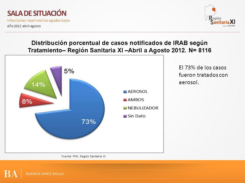 Distribución porcentual de casos notificados de IRAB según Tratamiento– Región Sanitaria XI –Abril a Agosto 2012.