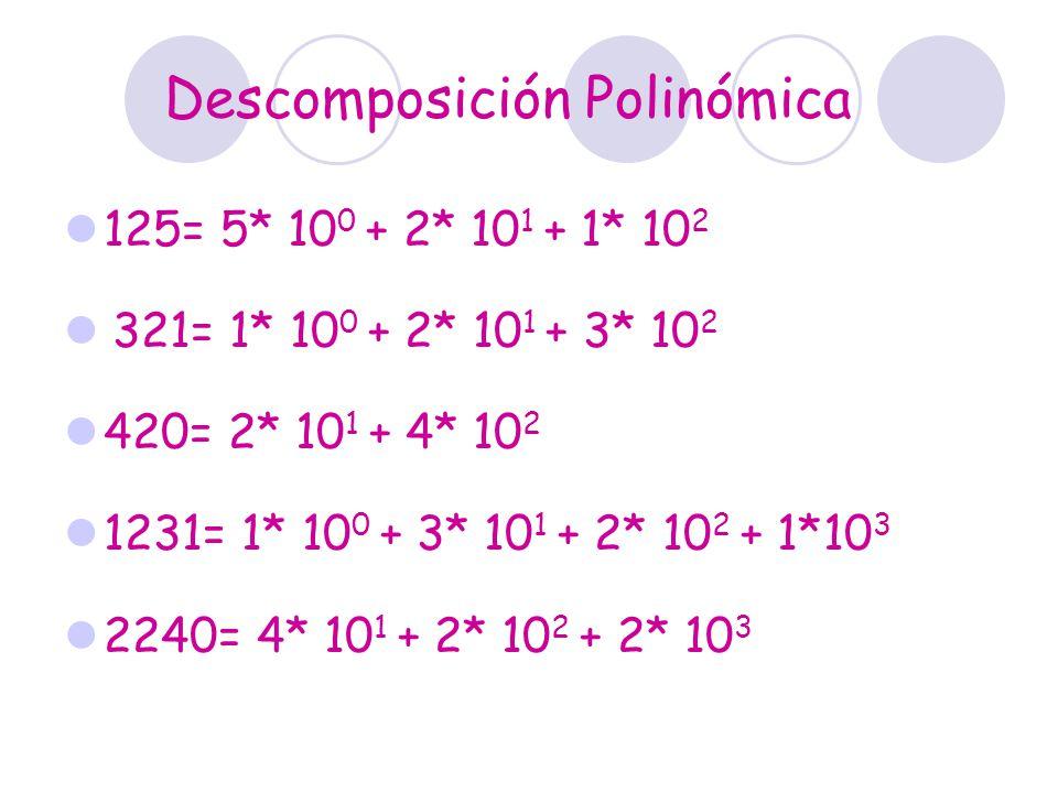 Descomposición Polinómica 125= 5* 10 0 + 2* 10 1 + 1* 10 2 321= 1* 10 0 + 2* 10 1 + 3* 10 2 420= 2* 10 1 + 4* 10 2 1231= 1* 10 0 + 3* 10 1 + 2* 10 2 +