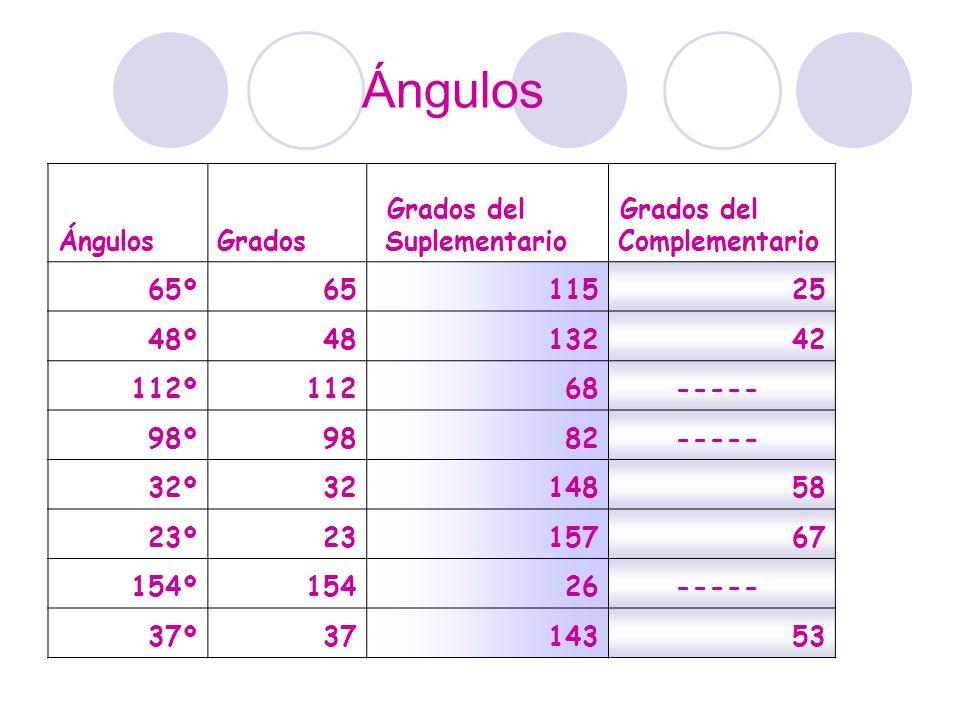 Ángulos Grados Grados del Suplementario Grados del Complementario 65º6511525 48º4813242 112º11268 ----- 98º9882 ----- 32º3214858 23º2315767 154º15426